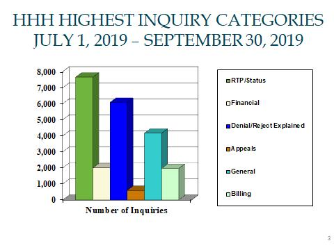 Home Health and Hospice Highest Inquiry Categories July 1 - September 30, 2019.