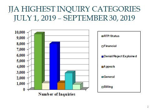 Highest Inquiry Categories for JJA for period July 1, 2019 through September 30, 2019.