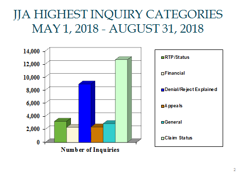 JJ Part A Highest Inquiry Categories for May 1, 2018 through August 31, 2018