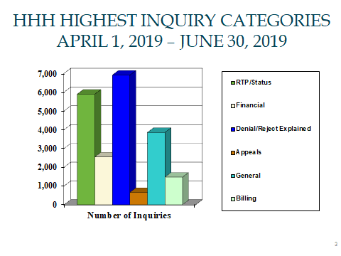 HHH Highest Inquiry Categories, April 1 through June 30, 2019. RTP/Status 5,891. Financial 2,545. Denials 6,905. Appeals 656. General 3,852. Billing 1,470