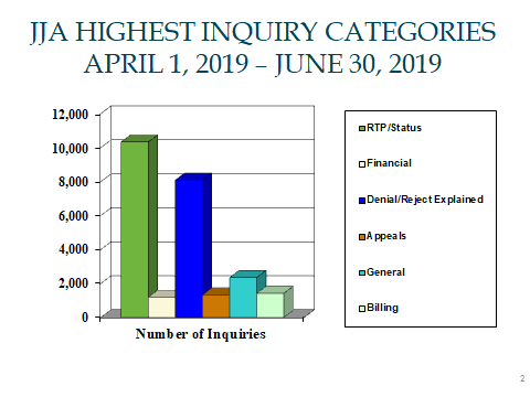 JJA Highest Inquiry Categories, April 1 through June 30, 2019. RTP/Status 10,328. Financial 1,189. Denials 8,088. Appeals 1,331. General 2,345. Billing 1,424.