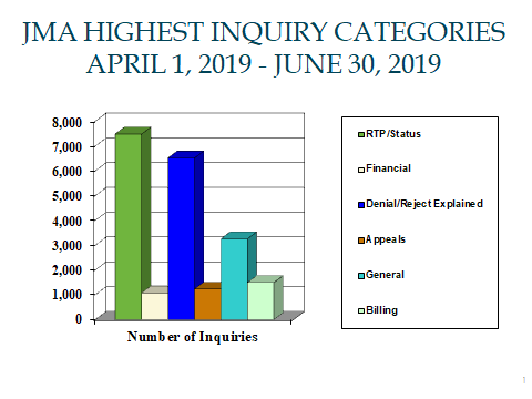 JMA Highest Inquiry Categories, April 1 through June 30, 2019. RTP/Status 7,482. Financial 1,076. Denials/Rejects 6,519. Appeals 1,230. General 3,257. Billing 1,494.